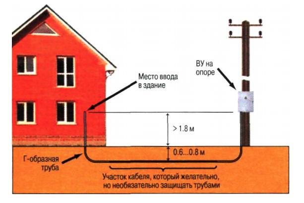 Электричество на дачи